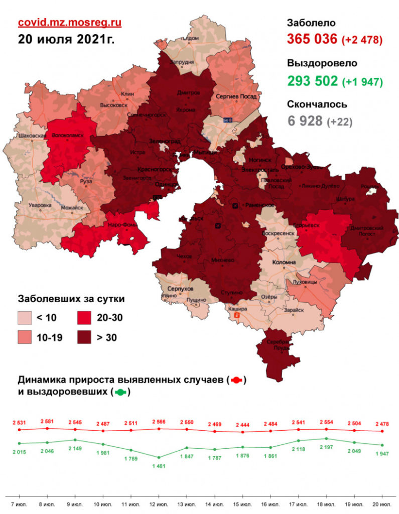 Двадцать один случай заражения коронавирусом зафиксирован в Волоколамском округе за последние сутки, 20 июля