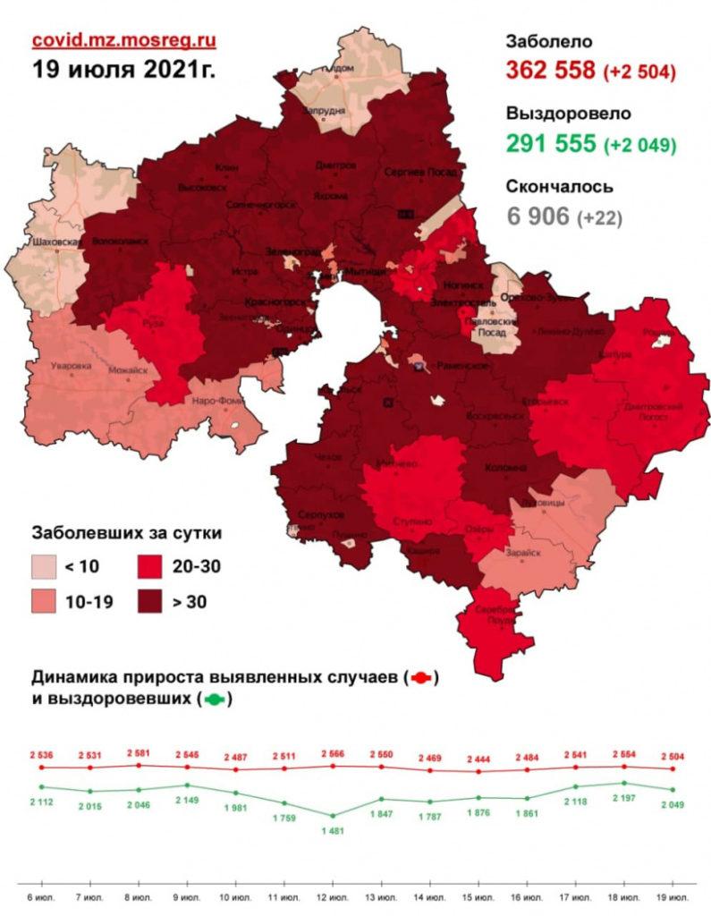 Восемьдесят случаев заражения коронавирусом зафиксировано в Волоколамском округе с 17 по 19 июля. В том числе 53 случая – за минувшие сутки