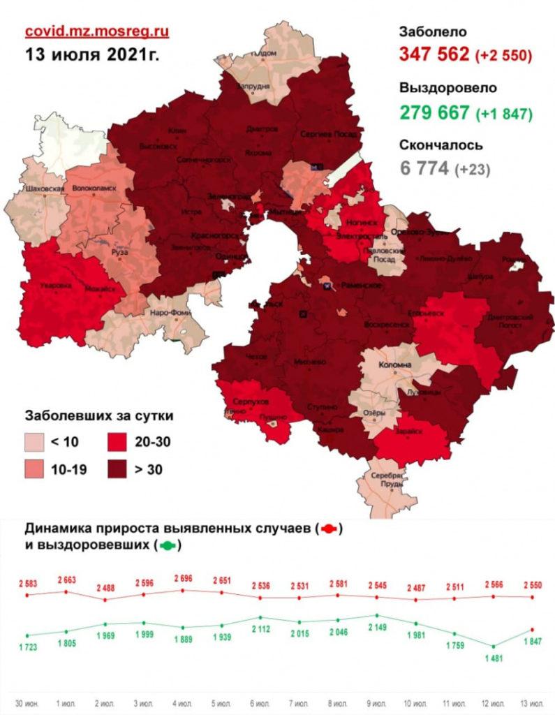 Одиннадцать случаев заражения коронавирусом зафиксировано в Волоколамском округе за последние сутки, 13 июля