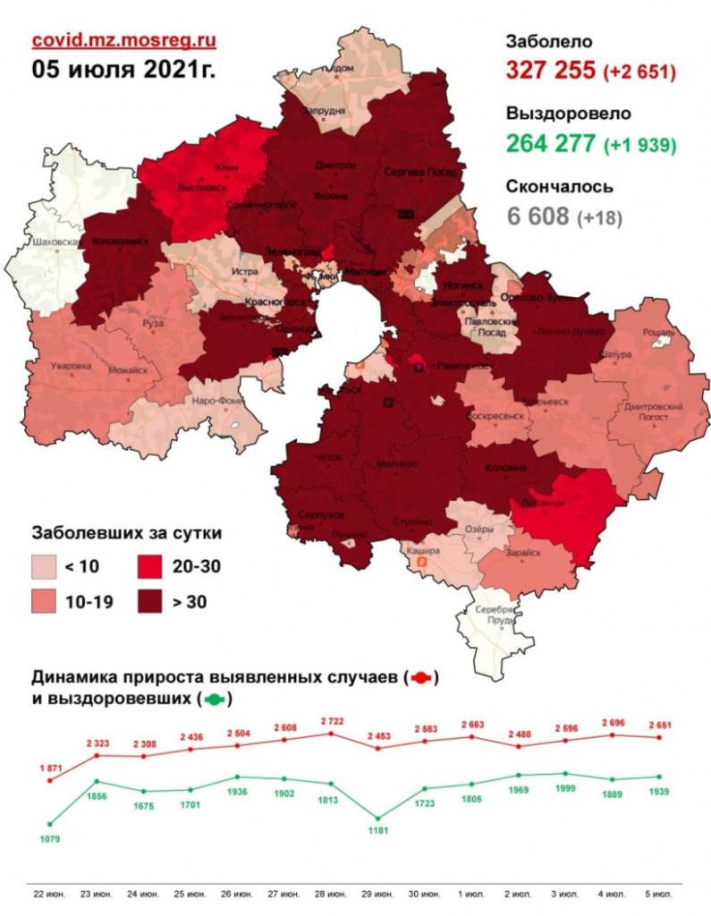 Семьдесят один случай заражения коронавирусом зафиксирован в Волоколамском округе с 3 по 5 июля. В том числе 31 случай – за минувшие сутки