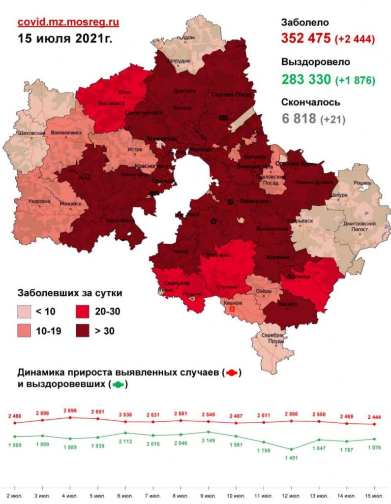 Пятнадцать случаев заражения коронавирусом зафиксировано в Волоколамском округе за последние сутки, 15 июля