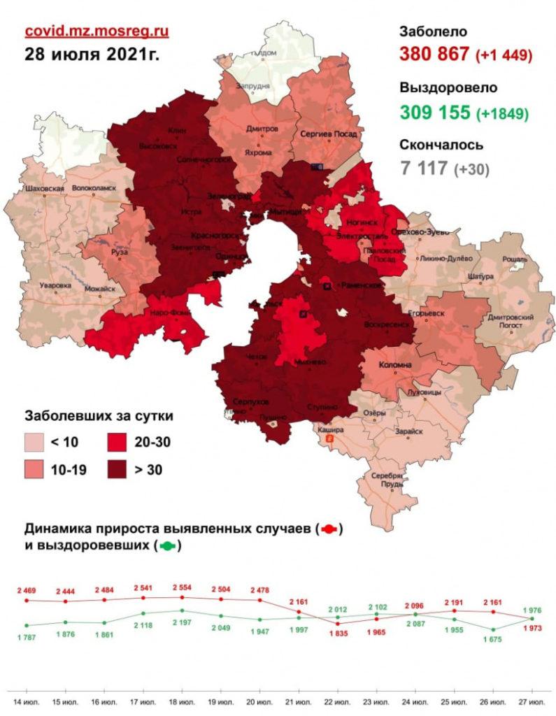1 449 случаев заболевания коронавирусом выявлено в Подмосковье за сутки, в том числе 5 - в Волоколамском округе