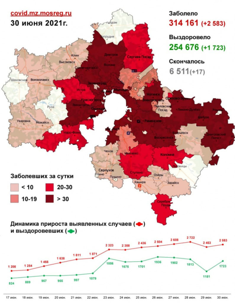 Два случая заражения коронавирусом зафиксировано в Волоколамском округе за последние сутки, 30 июня