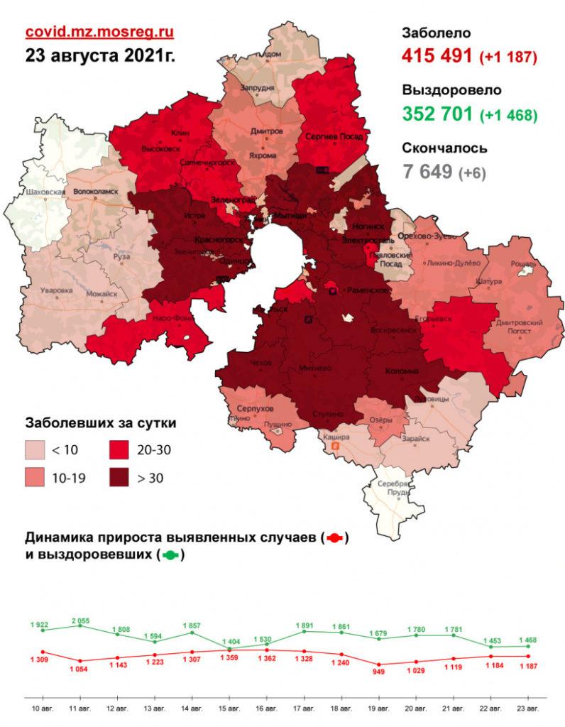 3 490 случаев заболевания коронавирусной инфекцией выявлено в Подмосковье с 21 по 23 августа. В том числе 1 187 случаев заболевания – за минувшие сутки, из них 2 - в Волоколамском округе