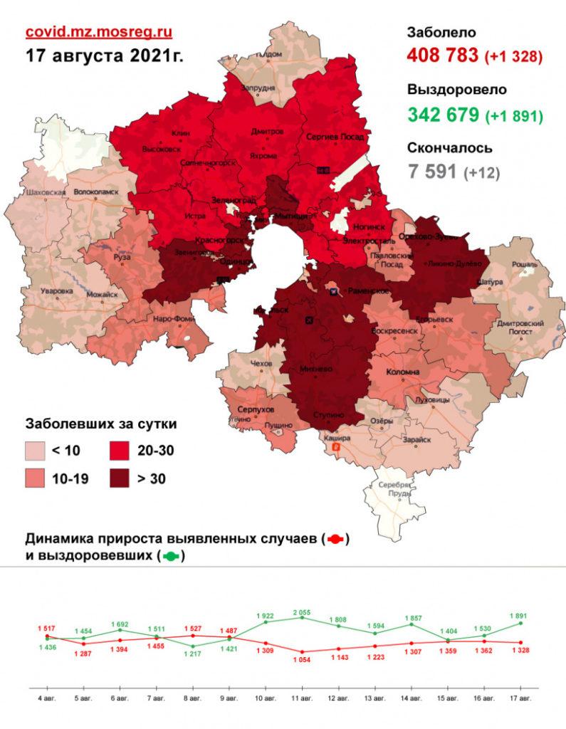 1 328 случаев заболевания коронавирусом выявлено в Подмосковье за сутки, в том числе 1 - в Волоколамском округе