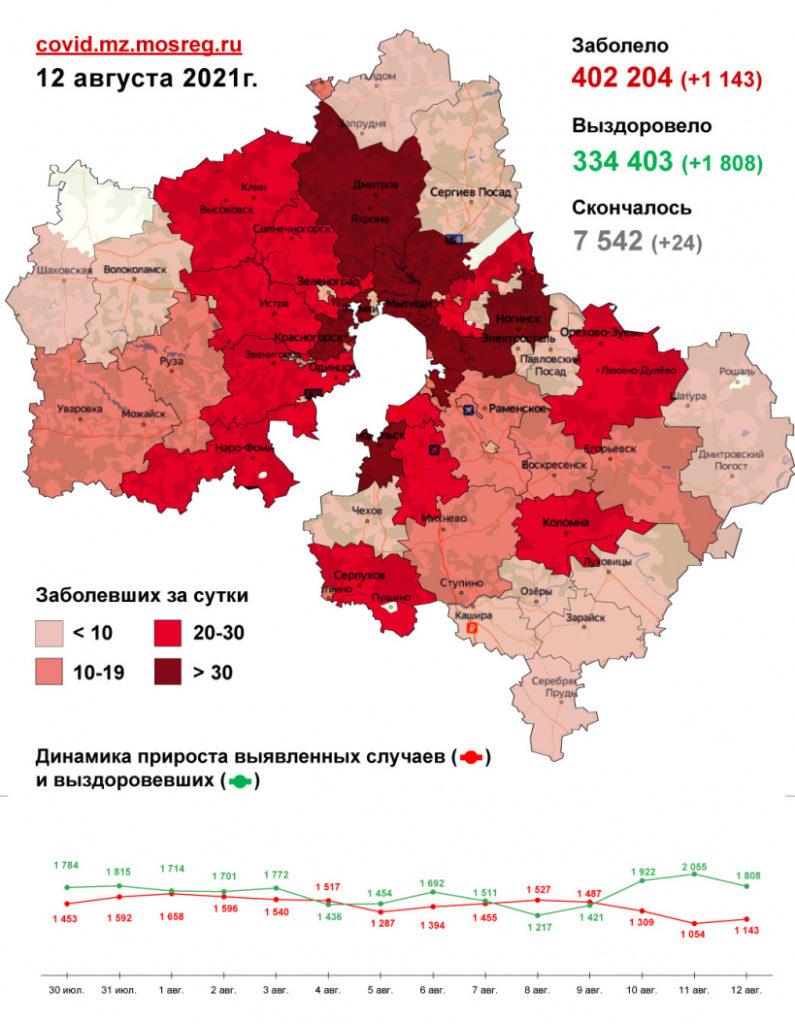 1 143 случая заболевания коронавирусом выявлено в Подмосковье за сутки, в том числе 7 - в Волоколамском округе