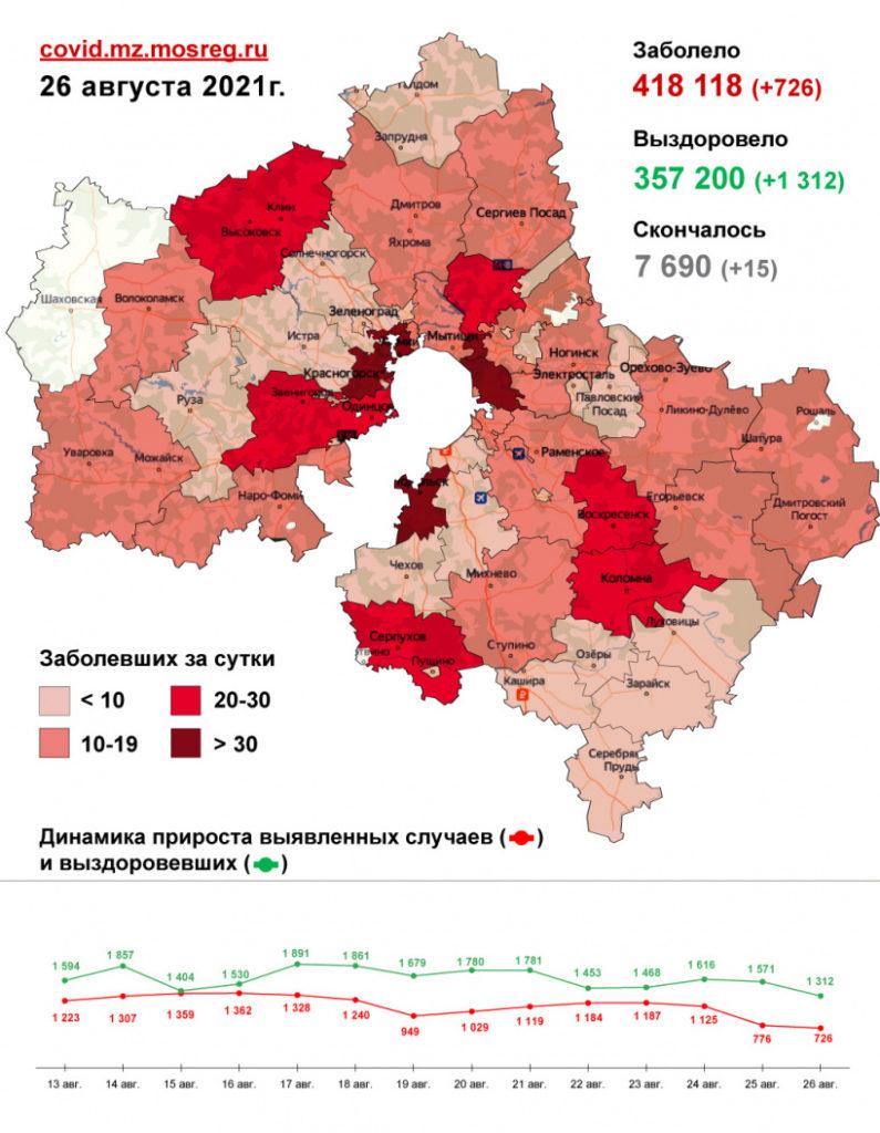 726 случаев заболевания коронавирусом выявлено в Подмосковье за сутки, в том числе 12 - в Волоколамском округе