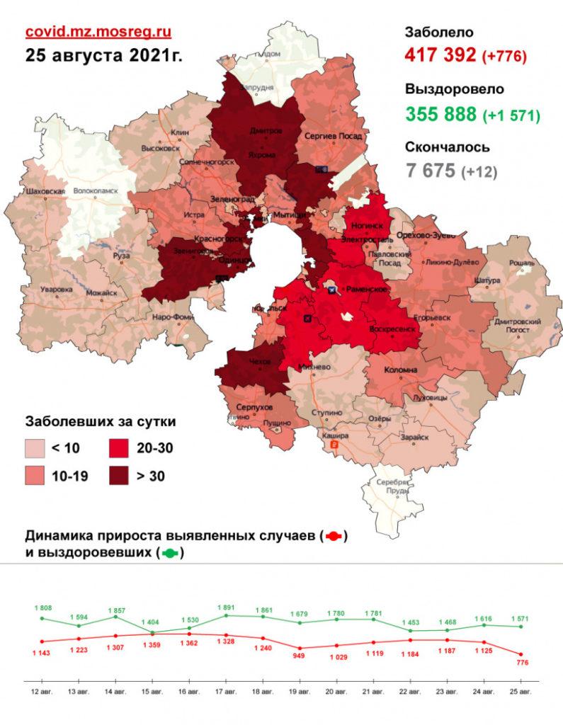 776 случаев заболевания коронавирусом выявлено в Подмосковье за сутки, в Волоколамском округе новых случаев не выявлено