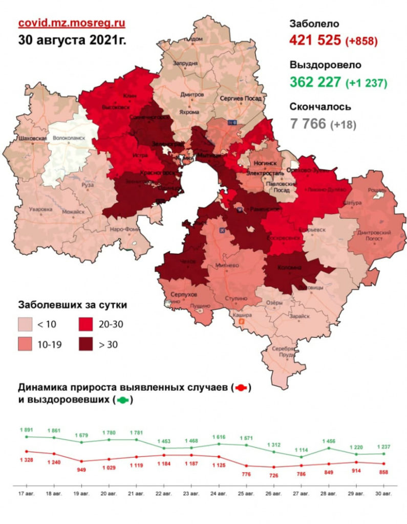 2 621 случай заболевания коронавирусной инфекцией выявлен в Подмосковье с 28 по 30 августа