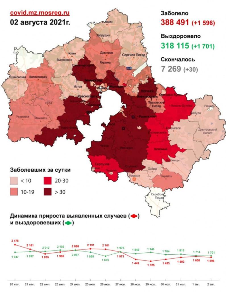 4 846 случаев заболевания коронавирусной инфекцией выявлено в Подмосковье с 31 июля по 2 августа