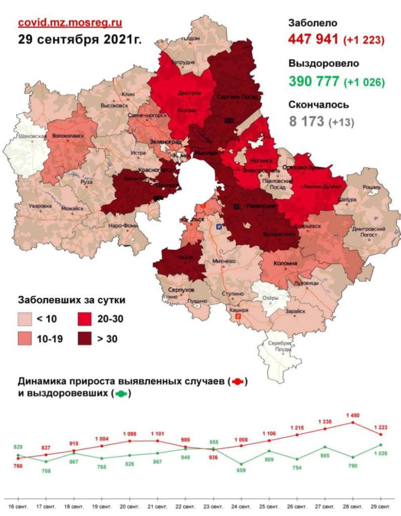 1 223 случая заболевания коронавирусом выявлено в Подмосковье за сутки, в том числе десять - в Волоколамском округе