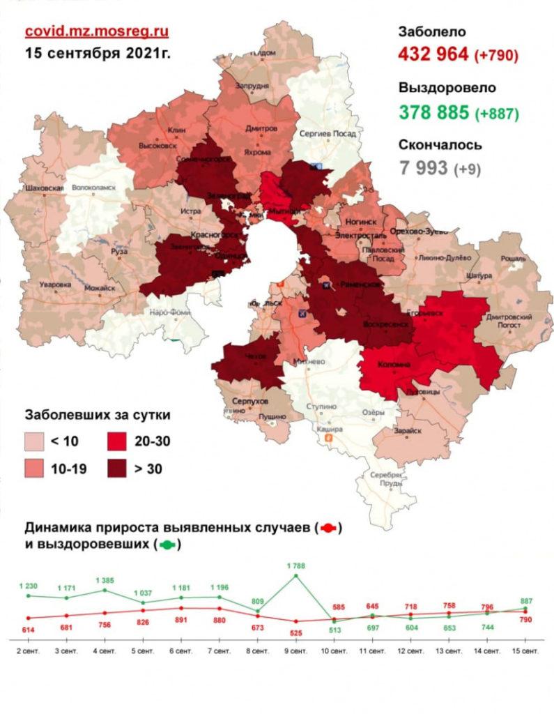 790 случаев заболевания коронавирусом выявлено в Подмосковье за сутки