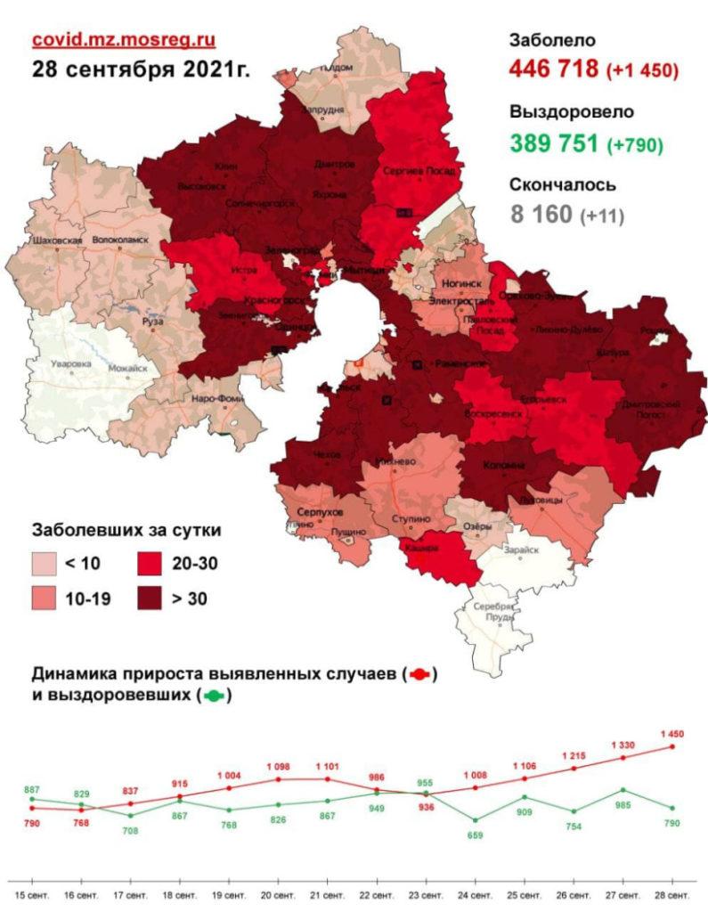 1 450 случаев заболевания коронавирусом выявлено в Подмосковье за сутки, в том числе один - в Волоколамском округе