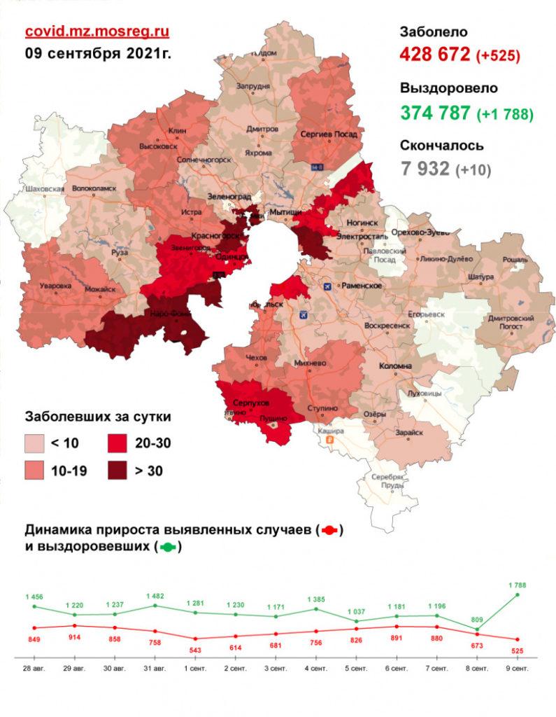 525 случаев заболевания коронавирусом выявлено в Подмосковье за сутки, в том числе пятеро - в Волоколамском округе