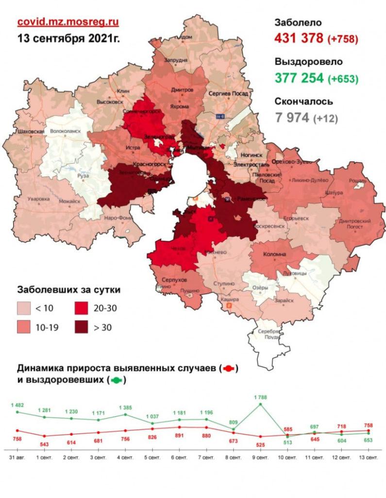 2 121 случай заболевания коронавирусной инфекцией выявлен в Подмосковье с 11 по 13 сентября