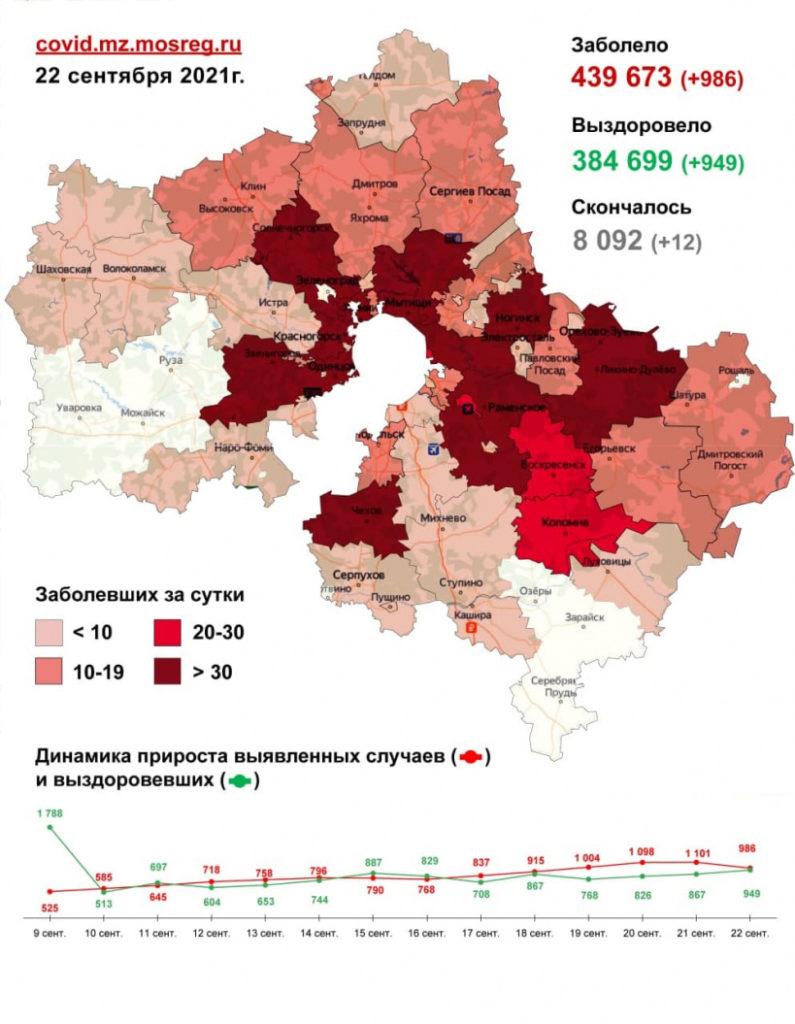 986 случаев заболевания коронавирусом выявлено в Подмосковье за сутки, в том числе три - в Волоколамском округе