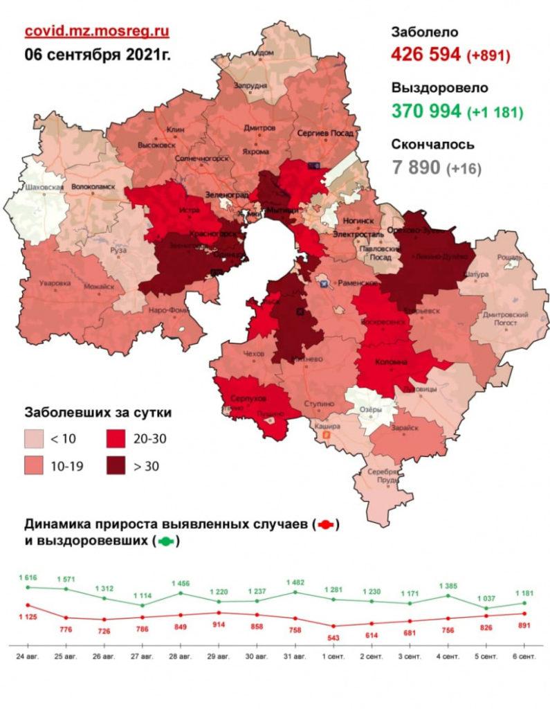 2 473 случая заболевания коронавирусной инфекцией выявлено в Подмосковье с 4 по 6 сентября