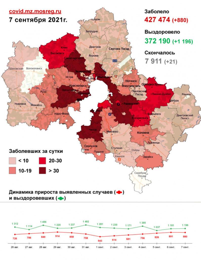 880 случаев заболевания коронавирусом выявлено в Подмосковье за сутки. В Волоколамском округе за прошедшие сутки новых случаев заболевания не выявлено