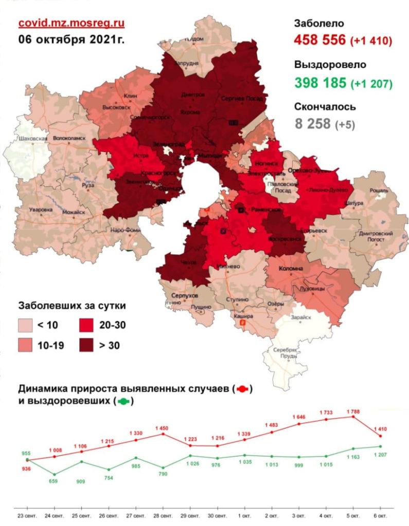 1 410 случаев заболевания коронавирусом выявлено в Подмосковье за сутки, в том числе девять - в Волоколамском округе